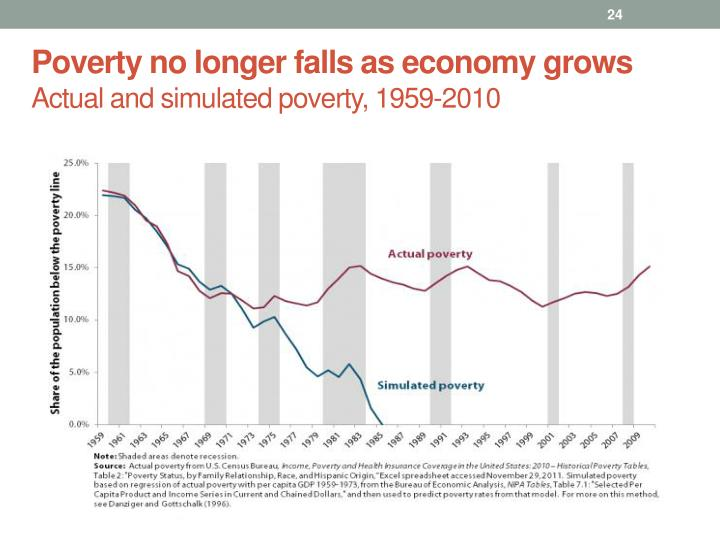 Poverty no longer falls as economy grows