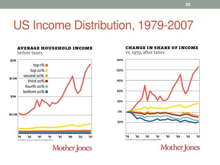 US Income Distribution, 1979-2007