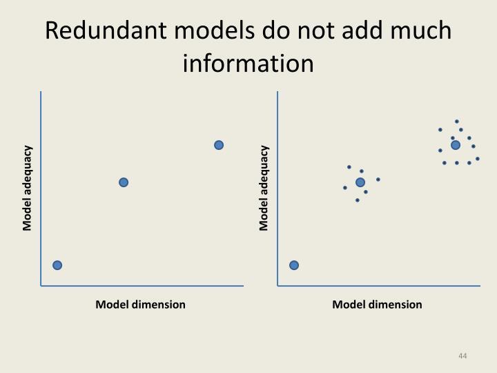 Redundant models do not add much information
