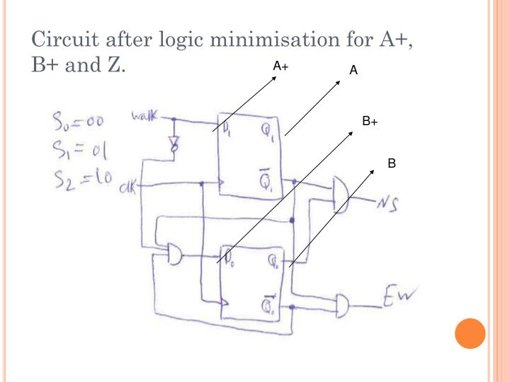 Circuit after logic minimisation for A+, B+ and Z.