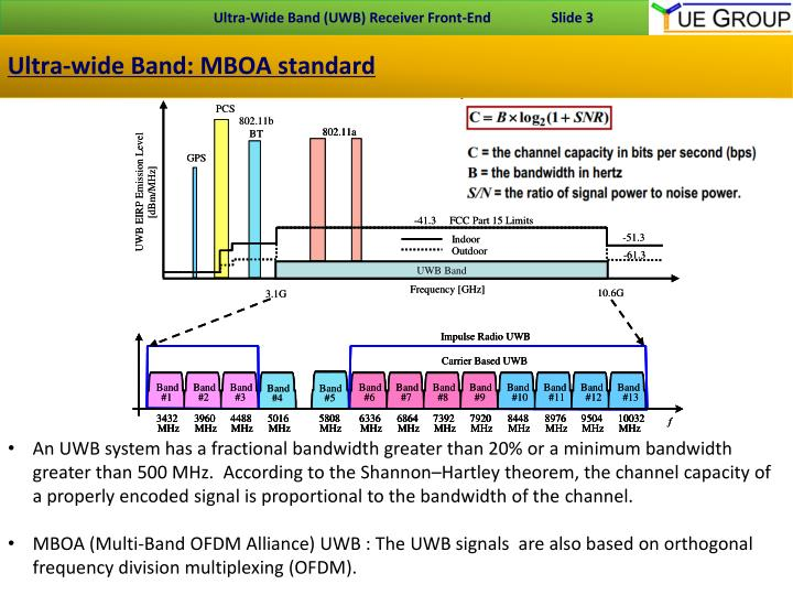 Ultra wide band mboa standard