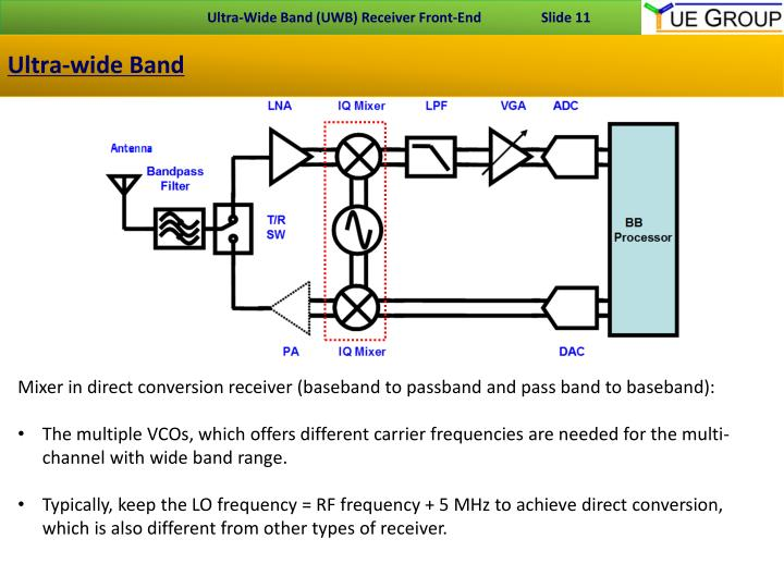 Ultra-wide Band