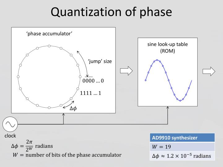 Quantization of phase
