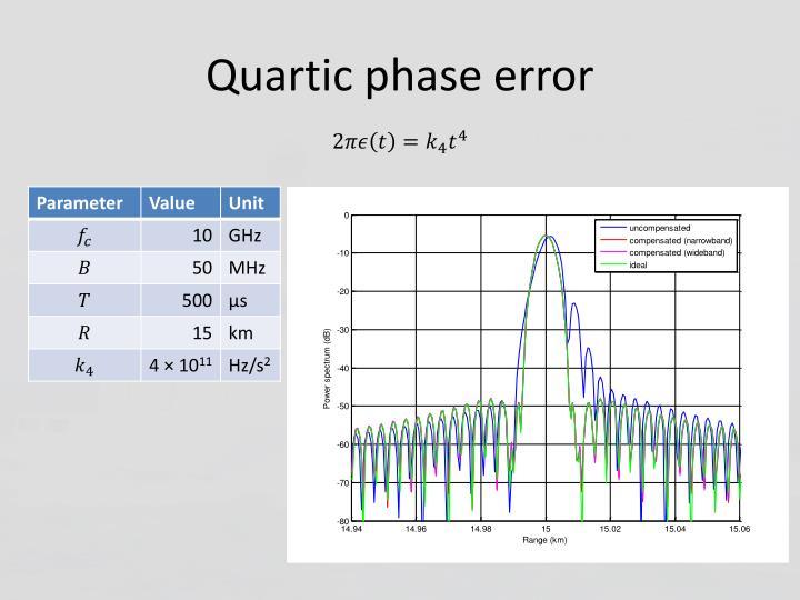 Quartic phase error