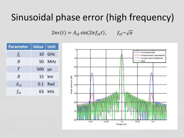 Sinusoidal phase error (high frequency)