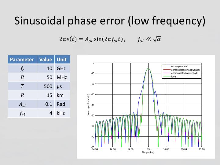 Sinusoidal phase error (low frequency)