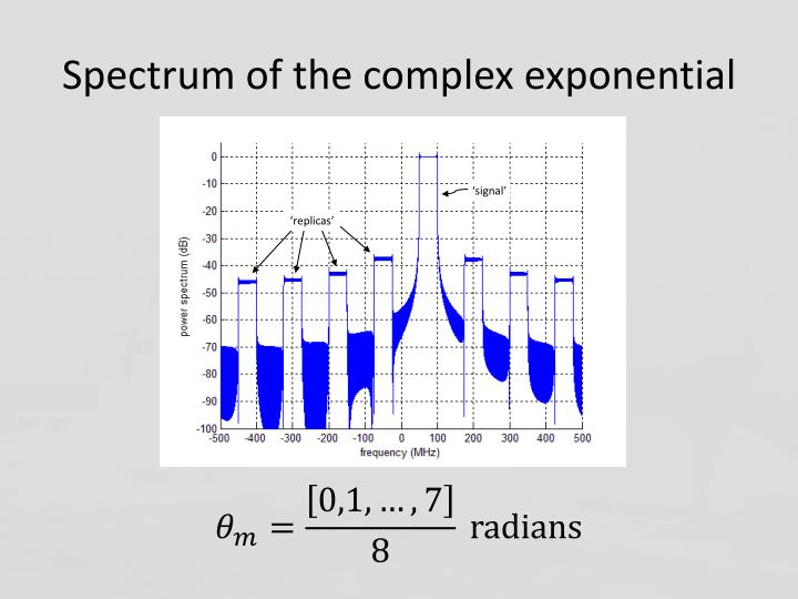 Spectrum of the complex exponential