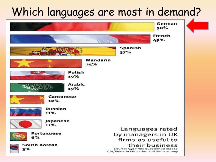 Which languages are most in demand?