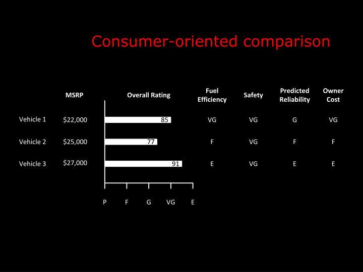 Consumer-oriented comparison