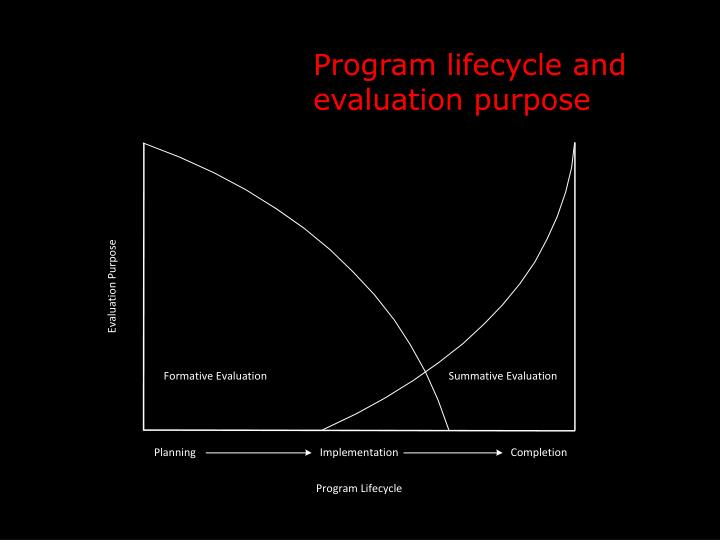 Program lifecycle and evaluation purpose