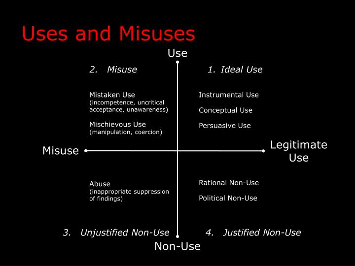 Uses and Misuses