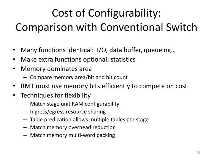 Cost of Configurability: