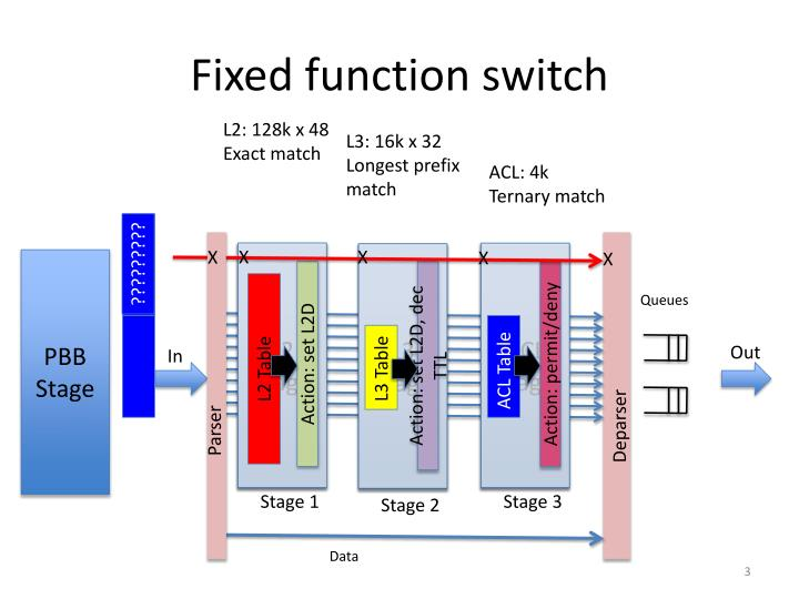 Fixed function switch