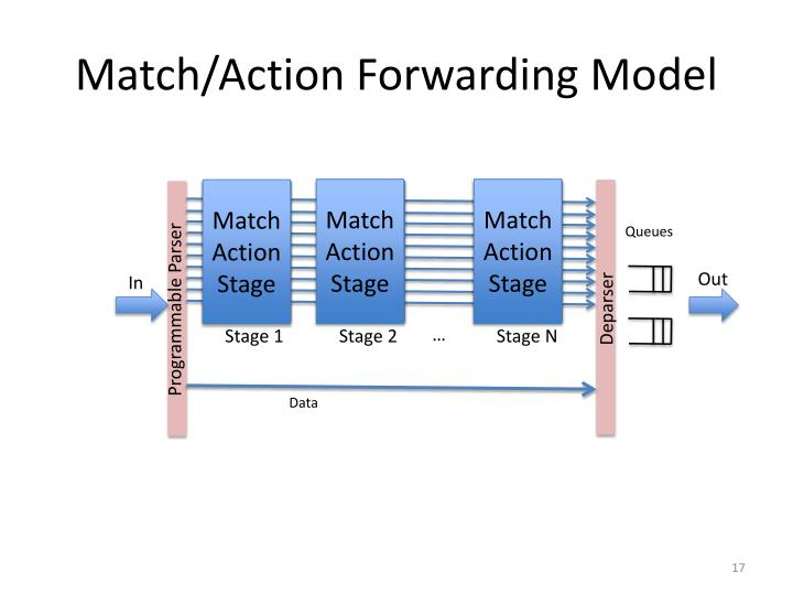 Match/Action Forwarding Model