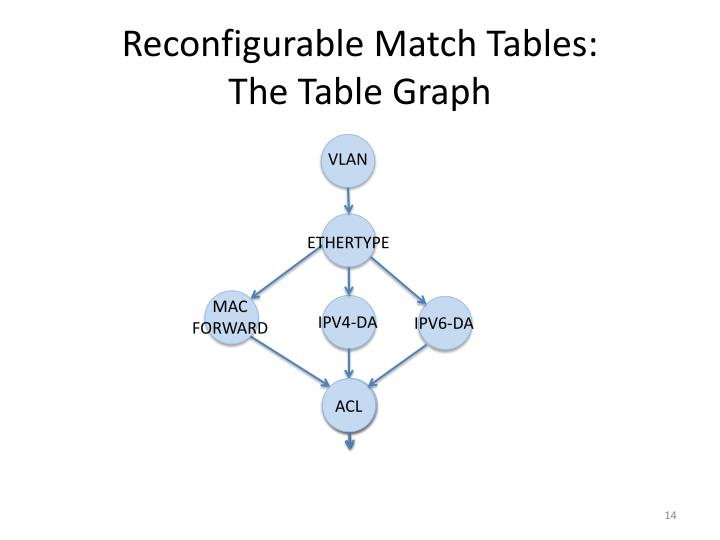 Reconfigurable Match Tables: