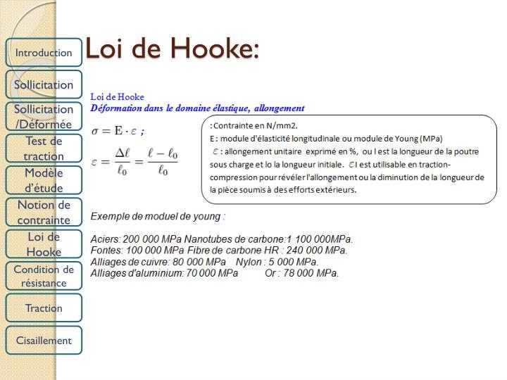Loi de Hooke: