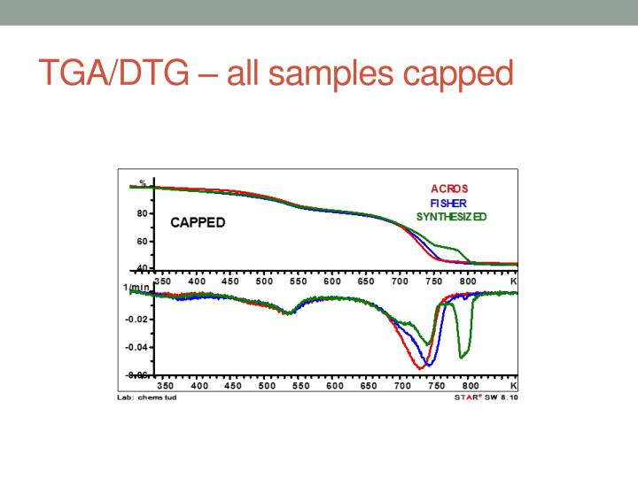 TGA/DTG – all samples capped
