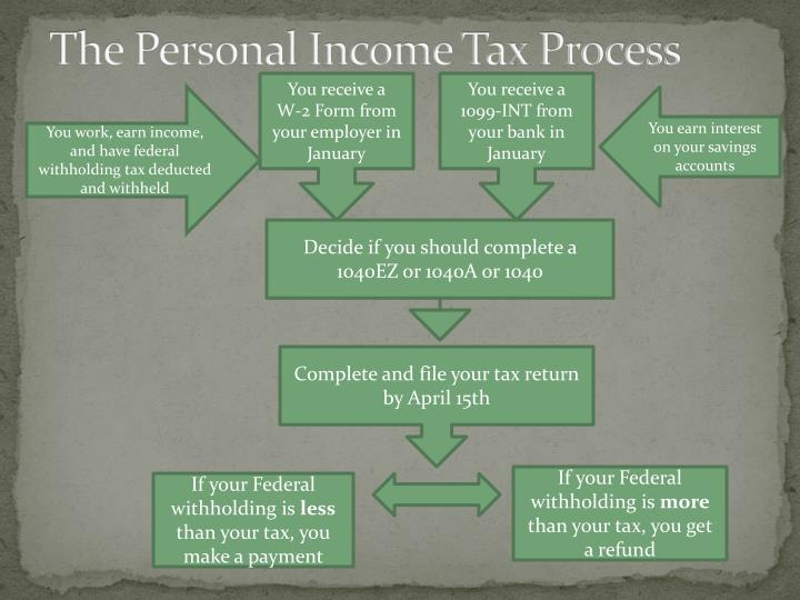 The Personal Income Tax Process