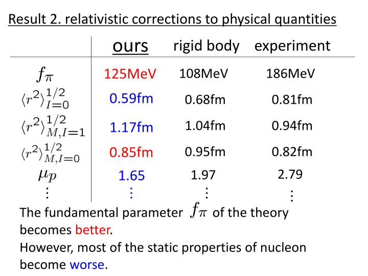 Result 2. relativistic corrections to physical quantities