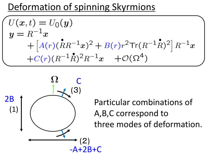 Deformation of spinning Skyrmions