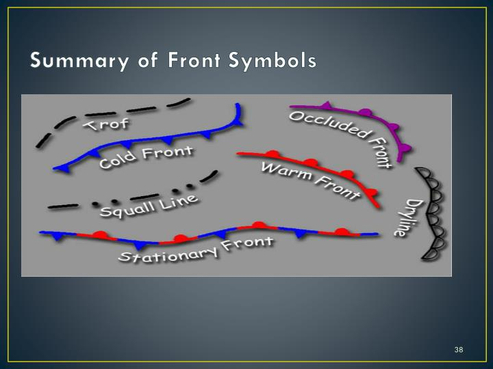 Summary of Front Symbols