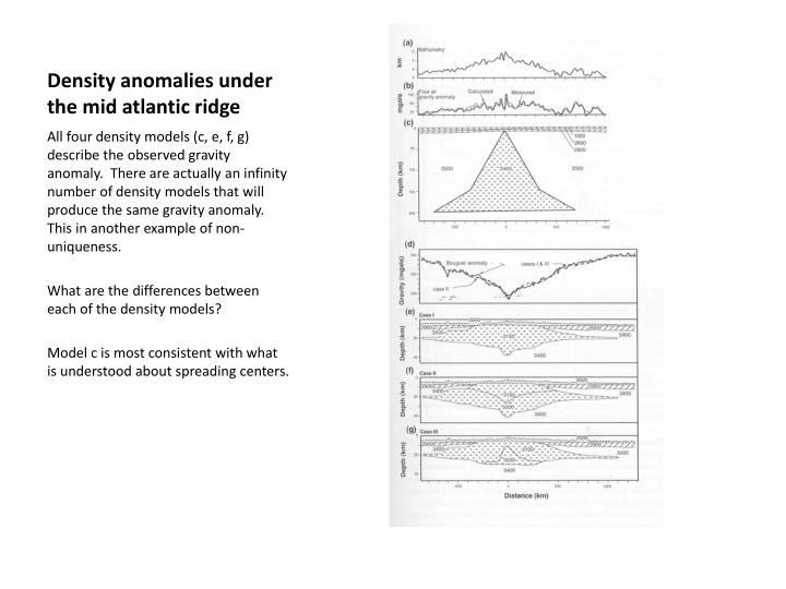 Density anomalies under the mid