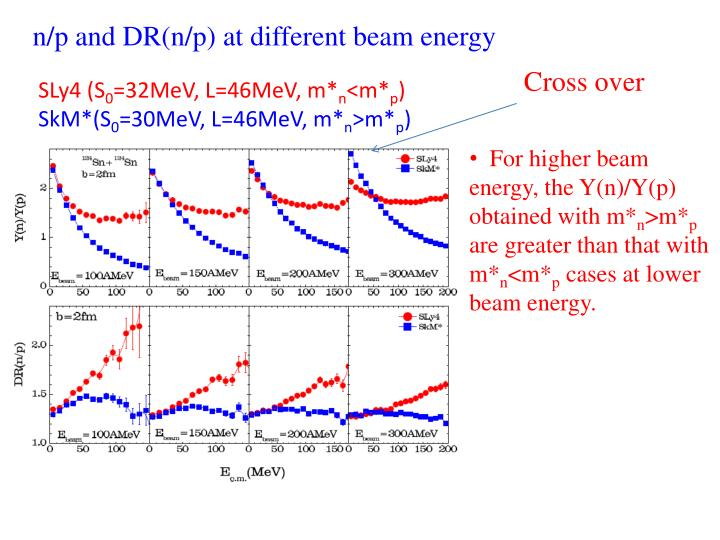 n/p and DR(n/p) at different beam energy