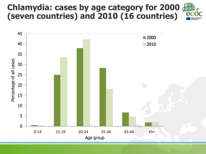 Chlamydia: cases by age category for 2000 (seven countries) and 2010 (16 countries)