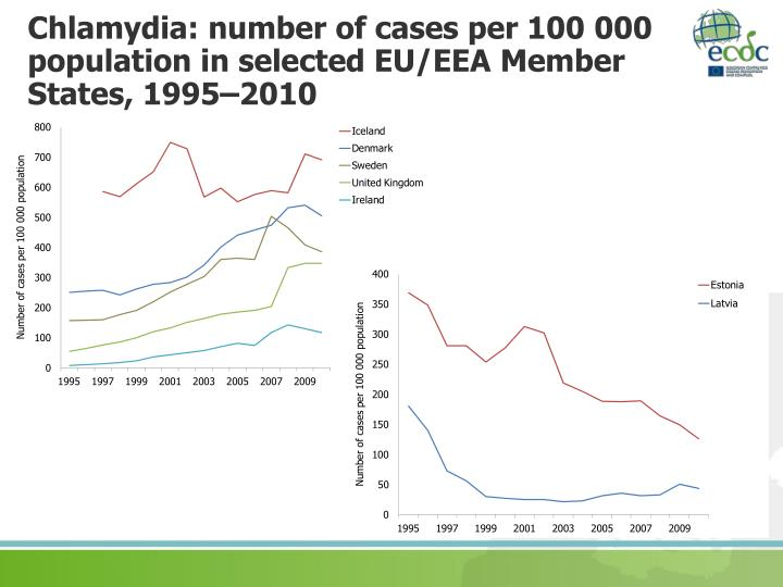 Chlamydia: number of cases per 100 000 population in selected EU/EEA Member States, 1995–2010