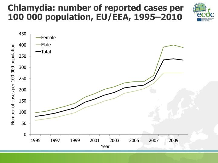 Chlamydia: number of reported cases per  100 000 population, EU/EEA, 1995–2010