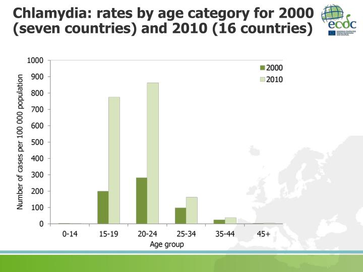 Chlamydia: rates by age category for 2000 (seven countries) and 2010 (16 countries)