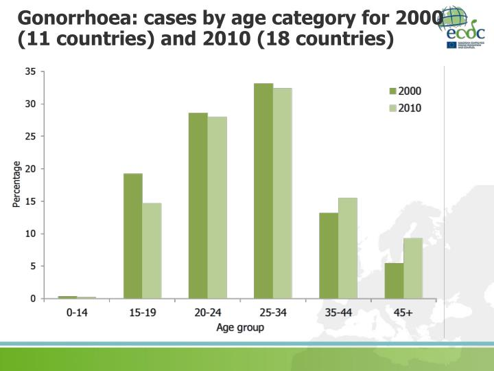 Gonorrhoea: cases by age category for 2000 (11 countries) and 2010 (18 countries)