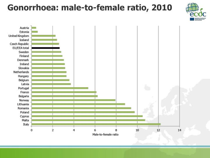 Gonorrhoea: male-to-female ratio, 2010