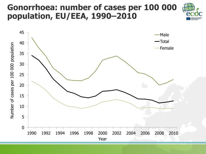 Gonorrhoea: number of cases per 100 000 population, EU/EEA, 1990–2010