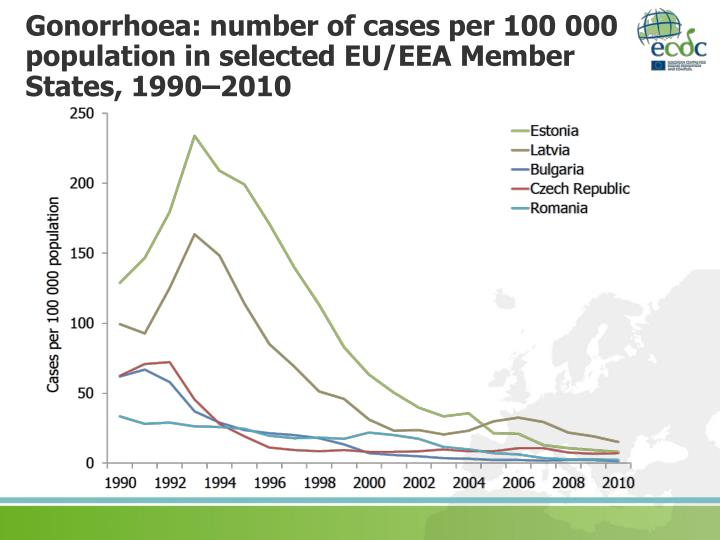Gonorrhoea: number of cases per 100 000 population in selected EU/EEA Member
