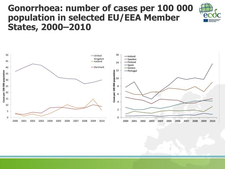 Gonorrhoea: number of cases per 100 000 population in selected EU/EEA Member  States, 2000–2010