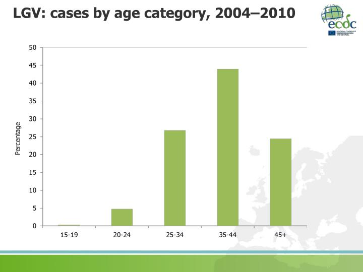 LGV: cases by age category, 2004–2010