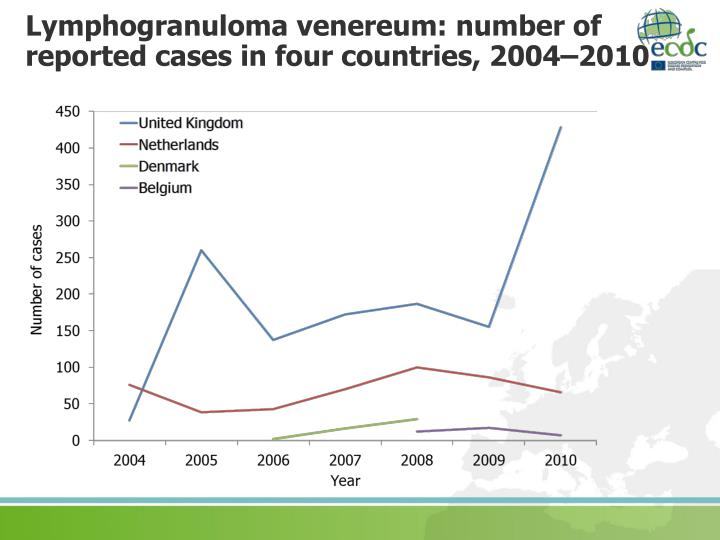 Lymphogranuloma venereum: number of reported cases in four countries, 2004–2010