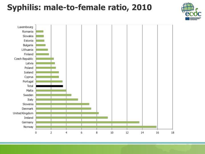 Syphilis: male-to-female ratio, 2010