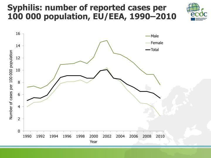 Syphilis: number of reported cases per       100 000 population, EU/EEA, 1990–2010