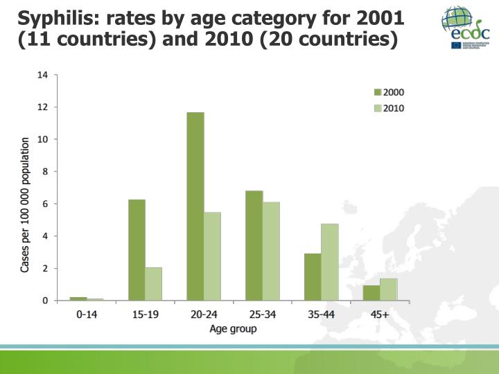Syphilis: rates by age category for 2001     (11 countries) and 2010 (20 countries)
