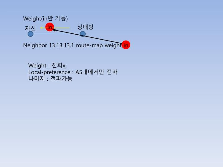 Weight(in