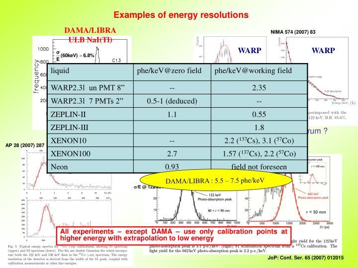 DAMA/LIBRA : 5.5 – 7.5 phe/keV