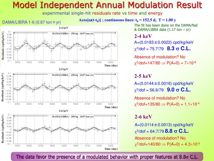 Model Independent Annual Modulation Result