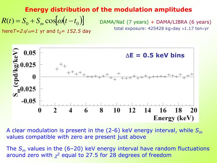 Energy distribution of the modulation amplitudes
