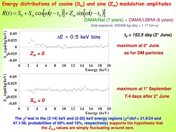 Energy distributions of cosine (S