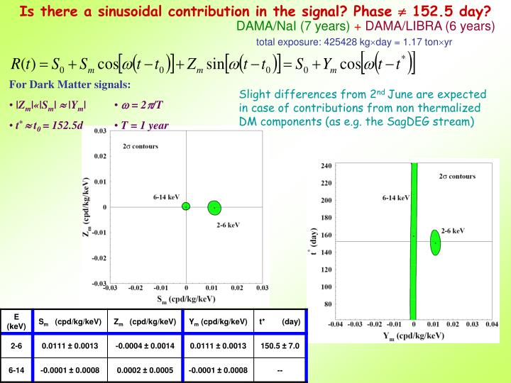 Is there a sinusoidal contribution in the signal? Phase