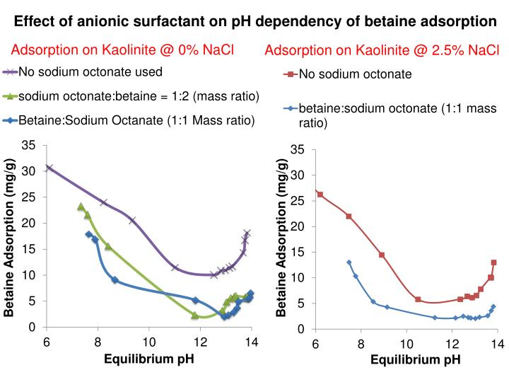 Effect of anionic surfactant on pH dependency of