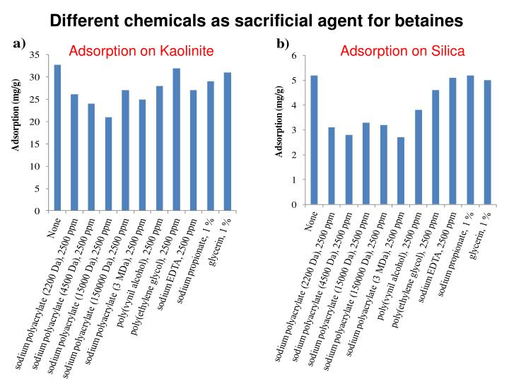 Different chemicals as sacrificial agent for