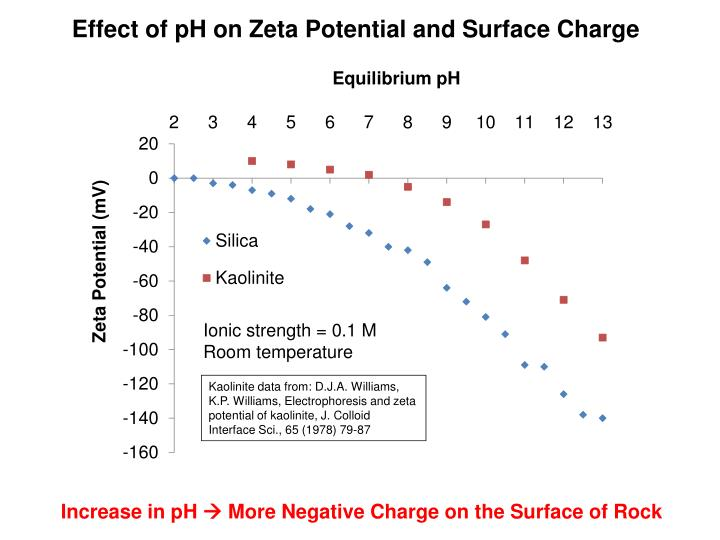 Effect of pH on Zeta Potential and Surface Charge